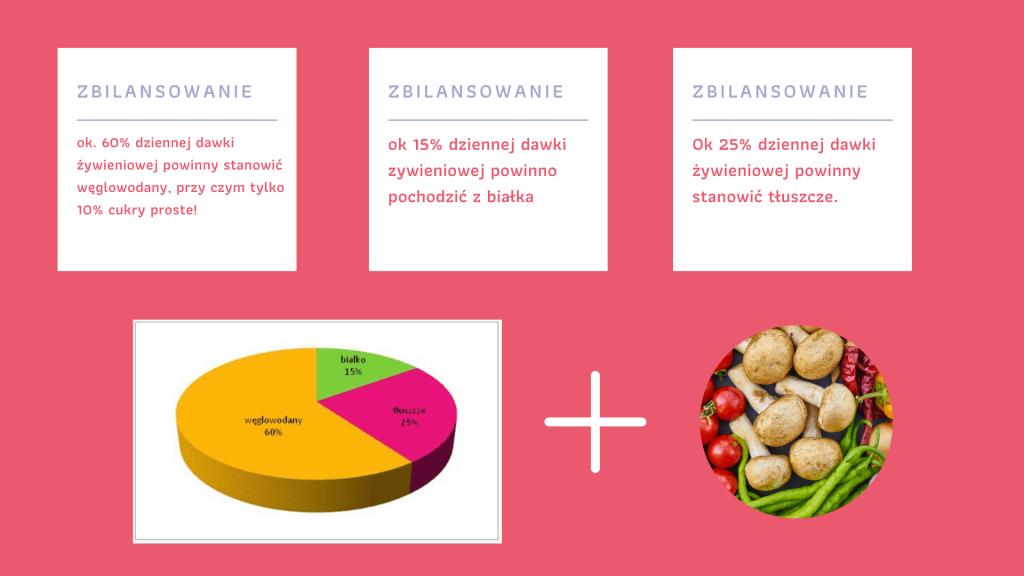 zbilansowanie diety dziecka