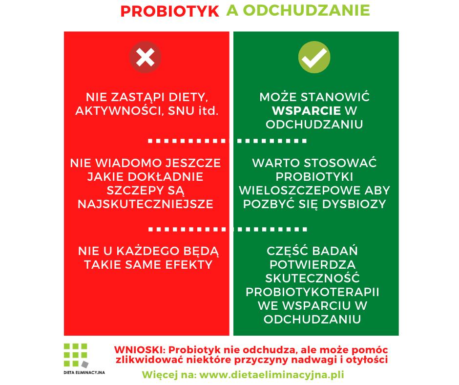 Probiotyk na odchudzanie